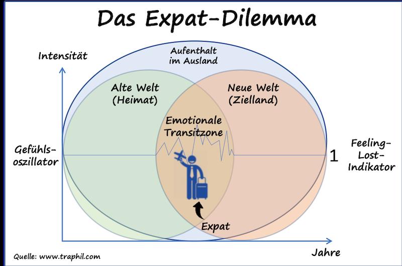 © Das Expat-Dilemma by www.traphil.com