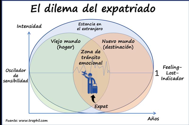 © El dilema del expatriado by www.traphil.com