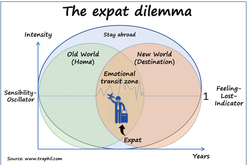 © The expat dilemma by www.traphil.com